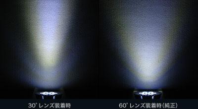 それぞれのレンズによる配光