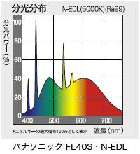 パナソニックFL40S・N-EDL分光スペクトル
