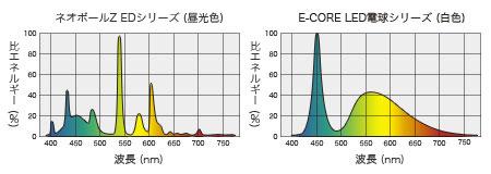 一般型蛍光灯ランプと白色LEDの分光スペクトル比較