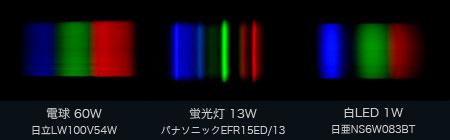 簡易分光器による各ランプの波長分布