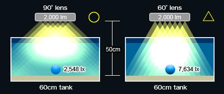 LEDシステム照明の理想案