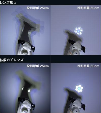 レンズ無しの影と、拡散60°レンズによる影の比較