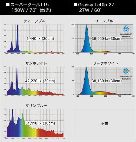 スーパークールとLeDio 27のスペクトル比較