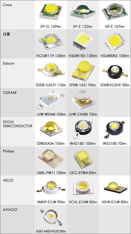 LEDメーカー各社の素子リスト