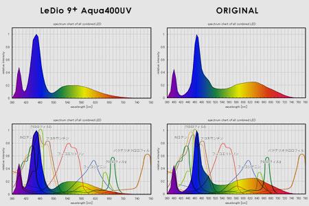 計算により弾き出されたオリジナルLEDブレンドのスペクトル特性
