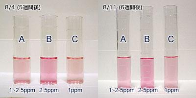 先週からの硝酸の変化