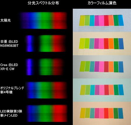 既製のアクアLEDと自作LEDのスペクトル比較