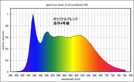 オリジナルブレンド4号機のスペクトル
