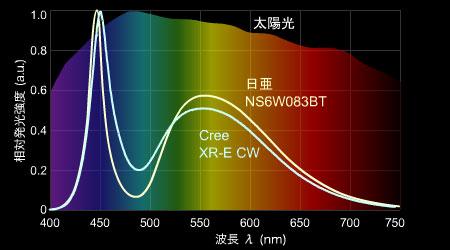 日亜とCreeの白LEDのスペクトル