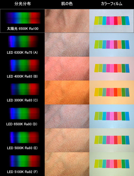 優秀な白色LED(Blue+RG蛍光体)のスペック