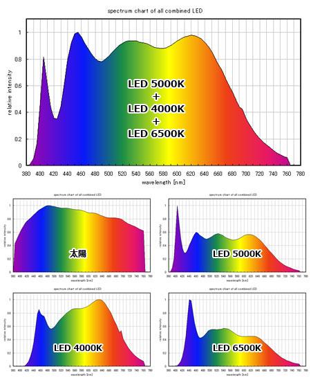 太陽光LEDシステム照明の合成スペクトル算定値