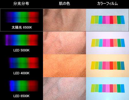太陽光LEDシステム照明に採用した各種LED素子