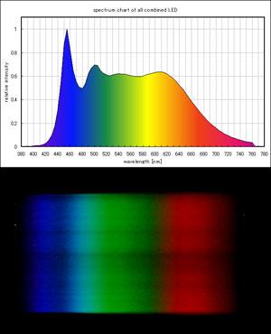 太陽光ブレンドLEDのスペクトル