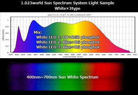 太陽光スペクトルLEDシステム照明のスペクトル