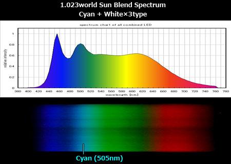 太陽光ブレンドのスペクトル