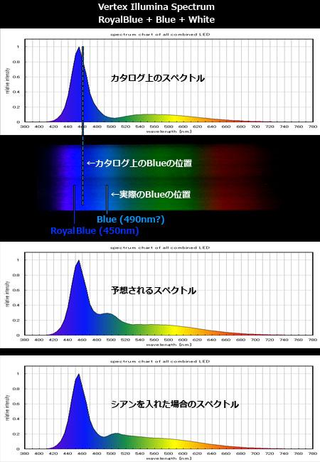 Vertex Iilluminaのスペクトル実測値の検証