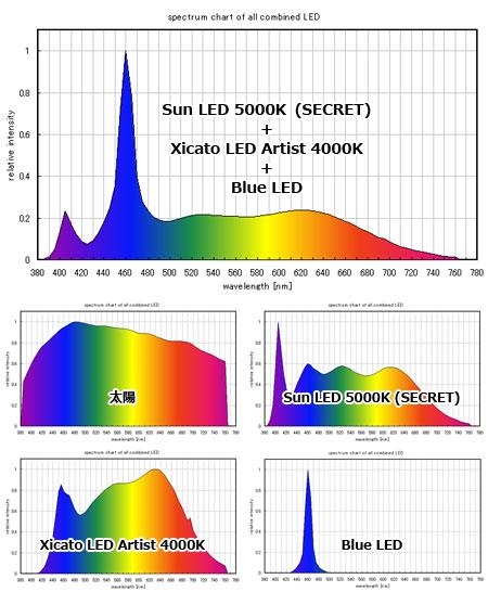 予想合成スペクトル