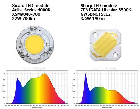 太陽光エンジンの内訳の一部、XicatoとシャープのLEDモジュール