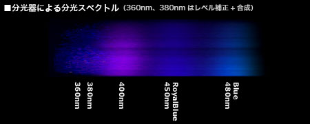 Phosphor lightスペクトル