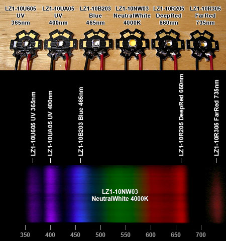 LedEngin LZ1シリーズのスペクトルテスト