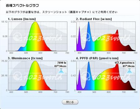 LedEngin LEDライトの合成スペクトル