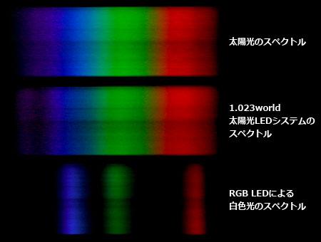 RGB-LEDのスペクトル