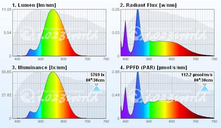 太陽光ブレンド18W 365UV スペクトル