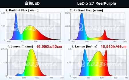 白色LEDとLeDio27 ReefPurpleのスペクトルと光量