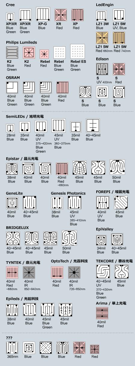主なLEDチップの種類(2011/05僕調べ)