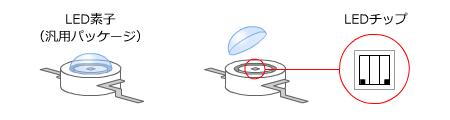 LEDの構造とチップ