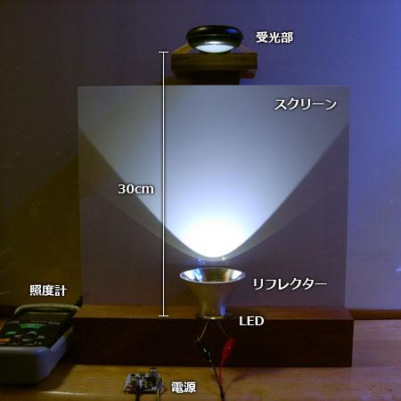 光量を比較検証するための環境