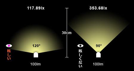 照度、光束、ビーム角の関係