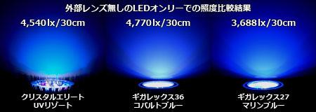 レンズを外してLEDオンリーの照度比較