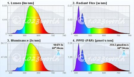 太陽光LEDシステムライト ver.3 スペクトル