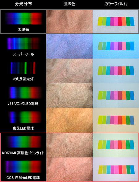 照明別スペクトルと演色性