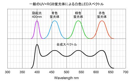 超高演色LED(UV+RGB蛍光体)のスペクトル