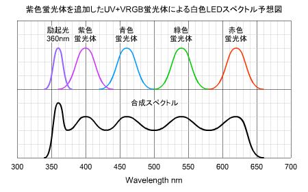 極超高演色LED(UV+RGB蛍光体)のスペクトル