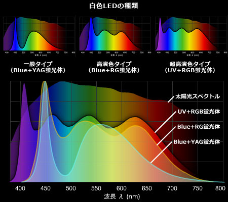 既製白色LEDのスペクトル比較