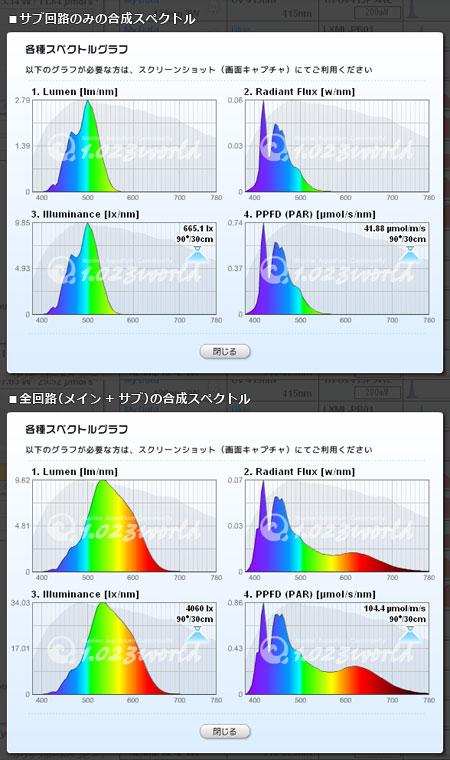 太陽光LEDシステム ver.4 のスペクトル