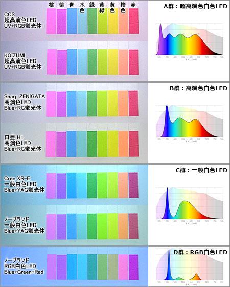 各白色LEDの演色性比較