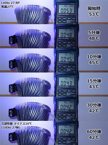 連結式ミニクリップファン「冷え性48」LeDio 27でテスト
