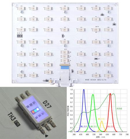 マメエコライトの基板と素子とスペクトル(公称)