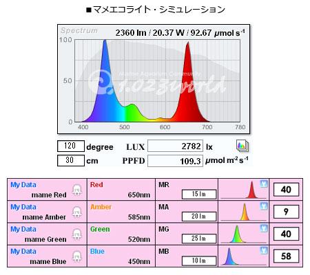 マメエコライト贔屓目の合成スペクトル
