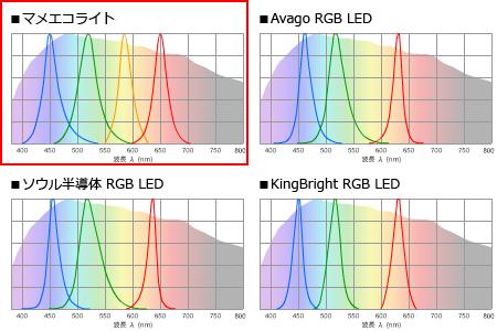 マメエコライトと各RGB-LED素子のスペクトル比較