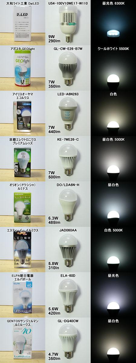 B級LED電球勢ぞろい!