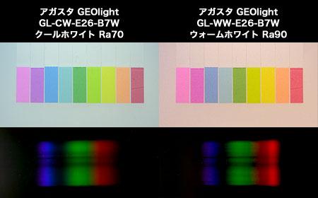 GEOlightの各演色性とスペクトル