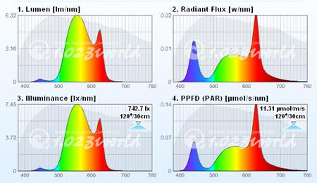 GEOlight WW スペクトル計算結果