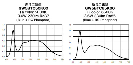 シャープMiniZENIの公称スペクトルデータ