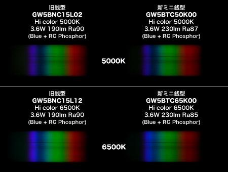 シャープ銭型、新旧スペクトル比較