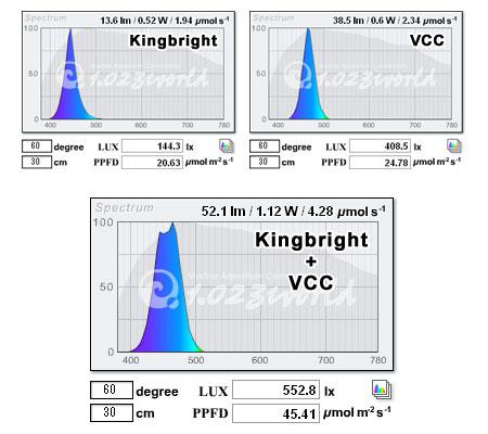 Kingbright + VCC スペクトル